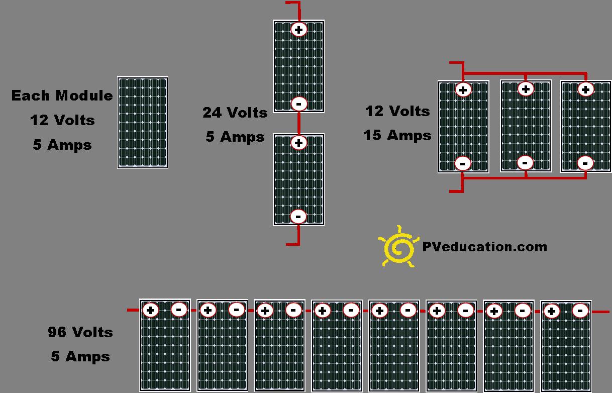 35 승용차를 캠핑카로 개조하기 태양광 패널