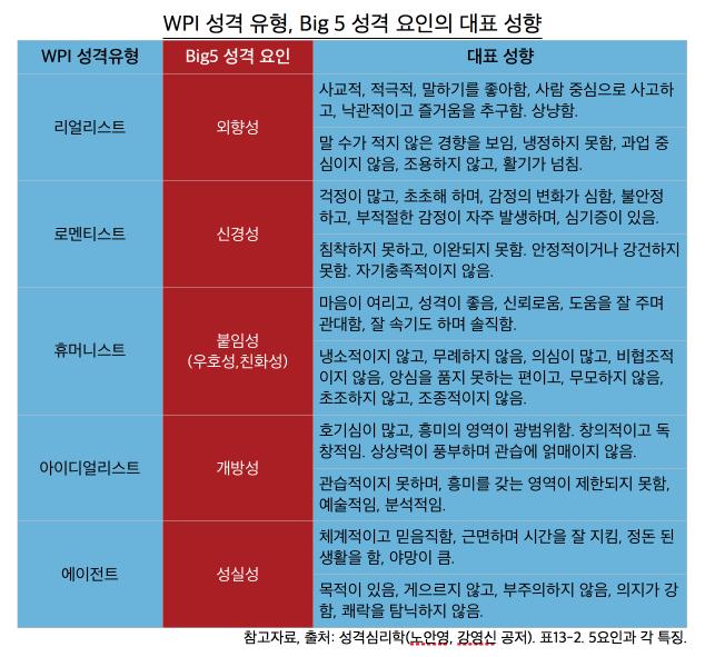 WPI 와 Big5 성격요인
