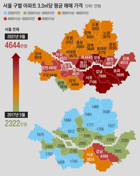 서울 5년의 변화