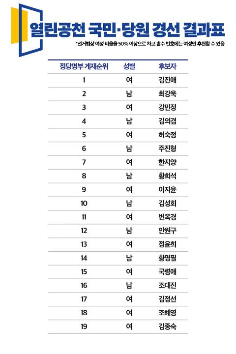 열린민주당 비례순번 최종(서정성 사퇴반영).jpg
