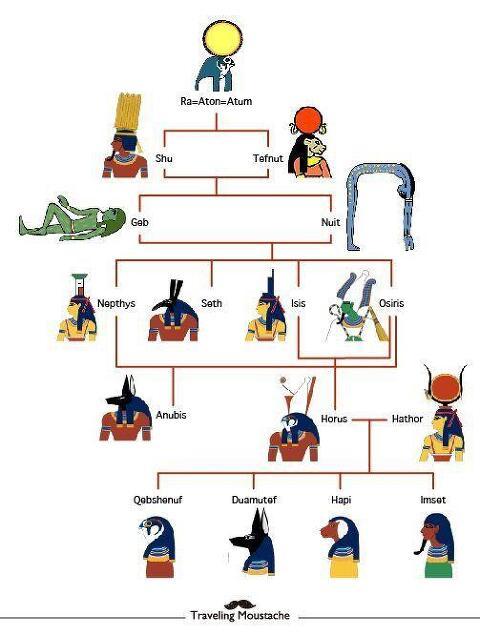 고대 이집트 탁탁탁 문화