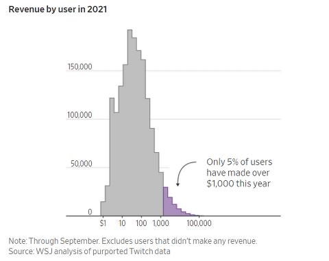 트위치 대량해킹 사건으로 밝혀진 스트리머의 수입 근황