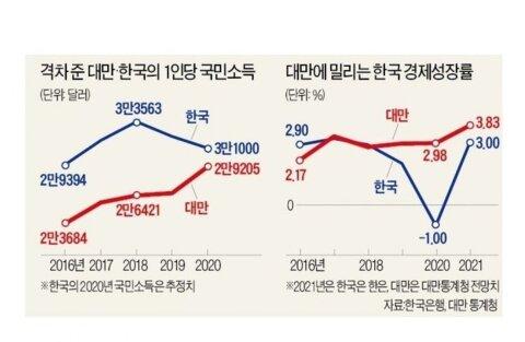 한국 vs 대만 경제 상황 jpg