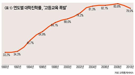 학벌사회 1] 한국의 대학진학률은 본래 30%대였다