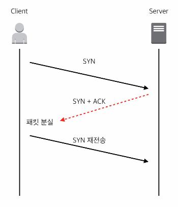 TCP retransmission과 튜닝 포인트