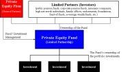 사모펀드(Private Equity Fund)
