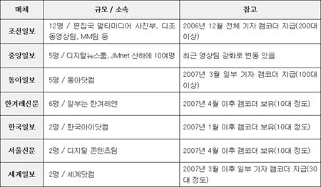 주요 신문 영상파트 현황 2.1.현재
