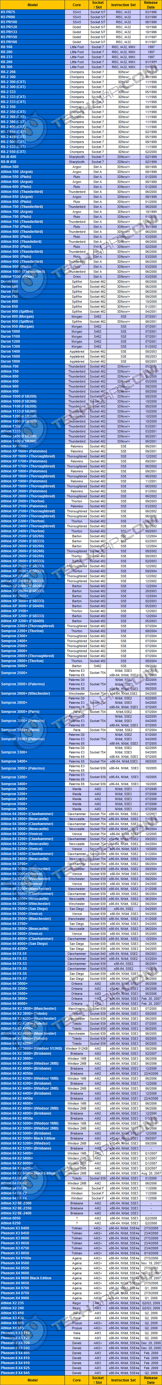 CPU Details & Features (AMD)