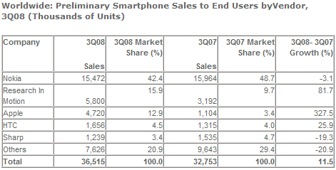 세계 스마트폰 판매량 - 회사별 2008년 3분기 (단위: 천대)
