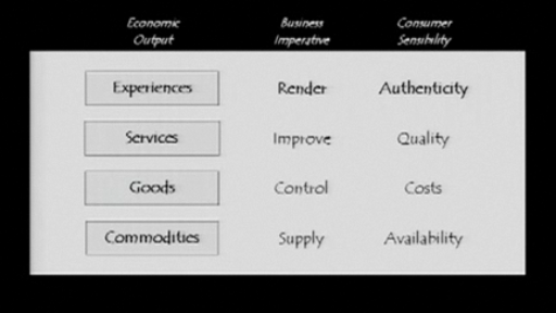 What is Required for Experience - from Authenticity: What Consumers Really Want