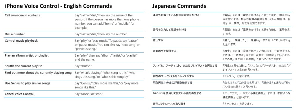 iPhone Voice Control Commands - English vs. Japanese