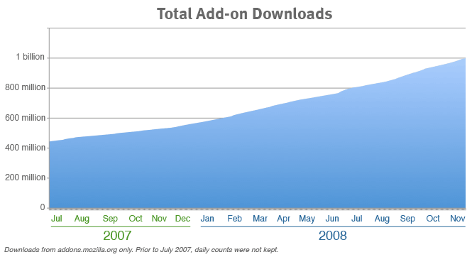 Mozilla Add-ons hit one billion downloads