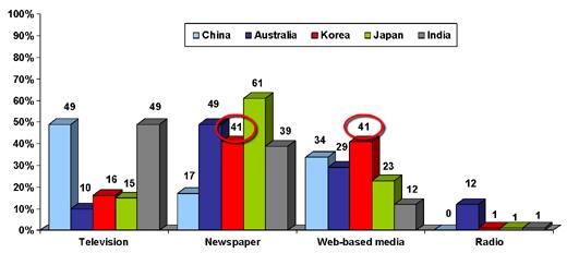 출처: Edelman Trust Barometer 2007