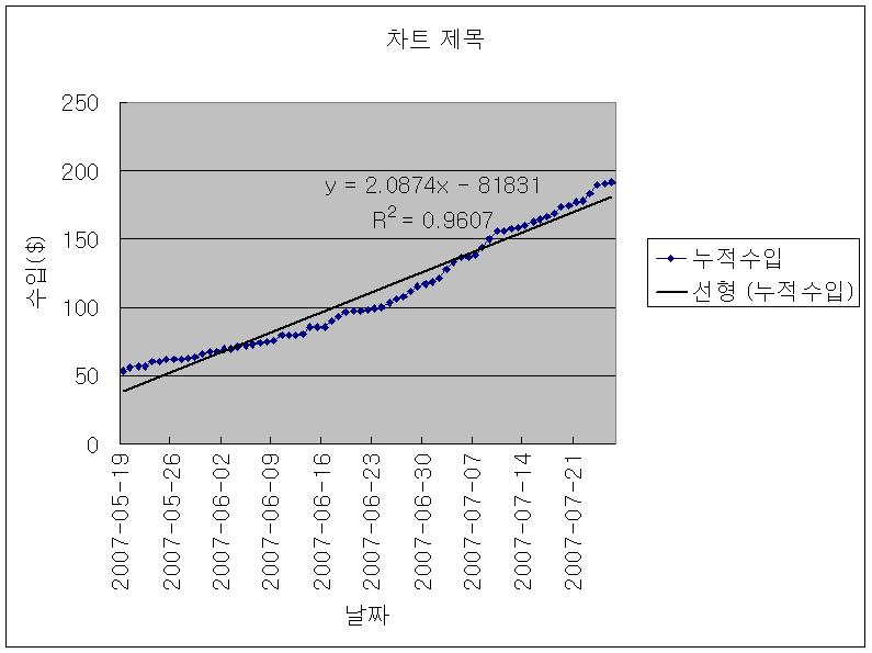 애드센스 누적 수입(세번째 단계)