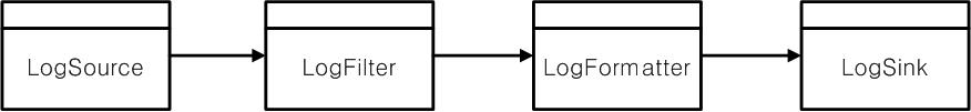 로깅 라이브러리 기본 개념
