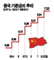 중국 금리인상 단행--올 들어 4번째