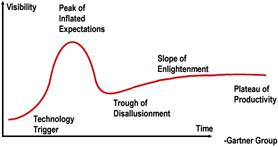 Hype Curve