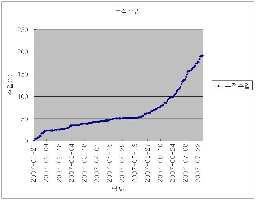 애드센스 누적 수입 추이(전체)