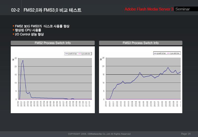 FMS2와 FMS3 비교 테스트 (씨디네트웍스 자료)