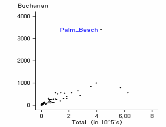 Support Rates for Buchanan