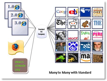 Many to Many 시장과 웹 표준
