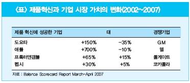 <표>제품혁신과 기업 시장가치의 변화(2002~2007)