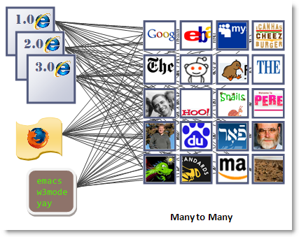 Many to Many 시장 : 웹브라우저와 웹페이지