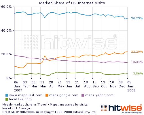 미국 온라인지도 점유율