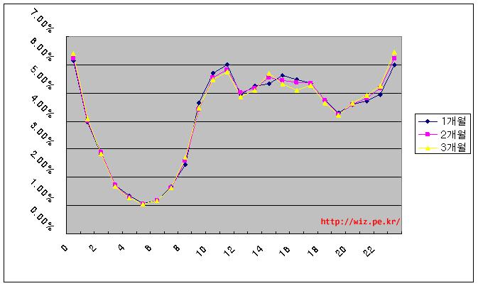 그래프로 보는 블로그 시간대별 글 작성 분포