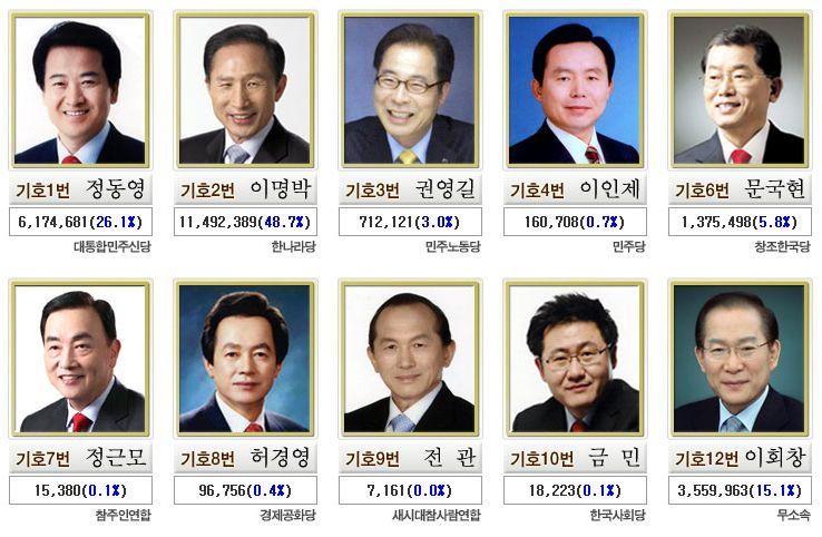 17대 대선 후보별 득표율 (중앙선거관리위원회)