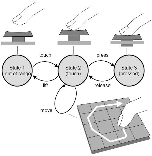 PreSense - Overview