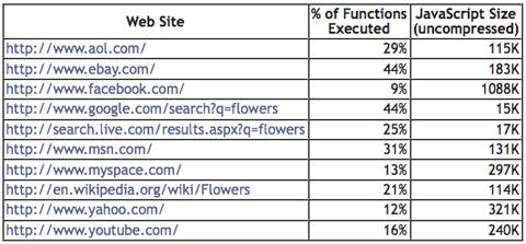 표 1 미국 상위 10개 웹사이트의 JavaScript 사용 크기